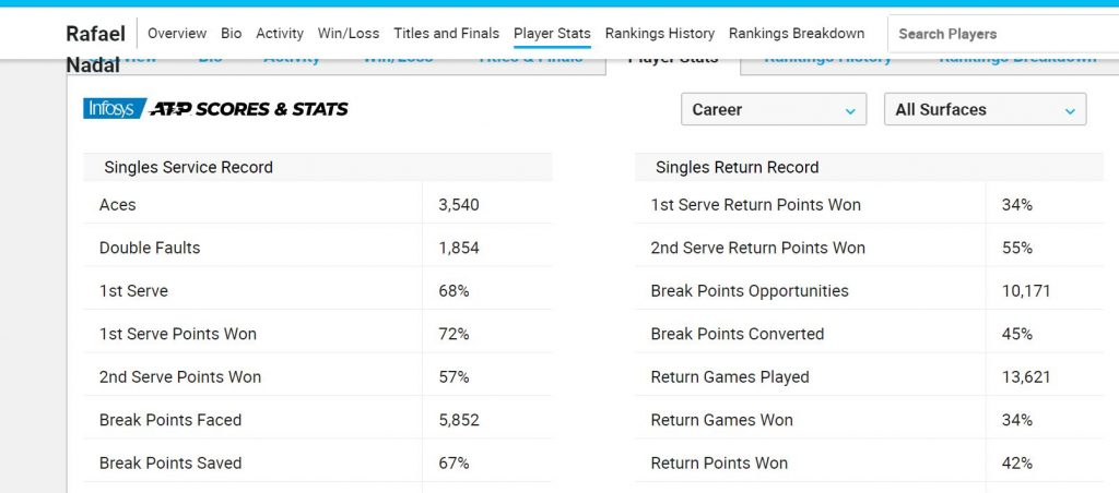 przykładowe statystyki tenisowe
